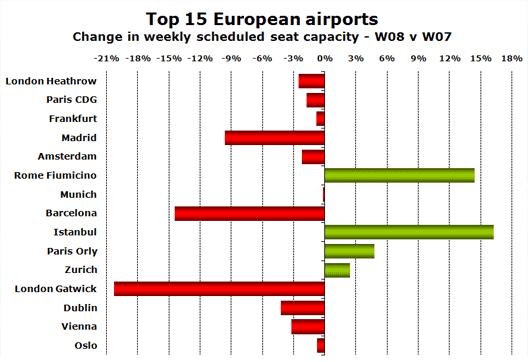 Chart: Top 15 European Airports