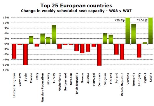 Chart: Top 5 EU Countries