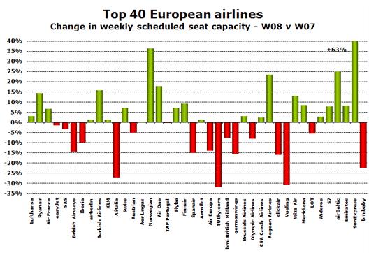 Chart: Top 40 EU Airlines