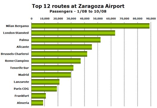 Chart: Top 12 routes at Zargoza