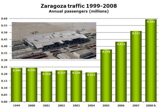 Chart: Traffic