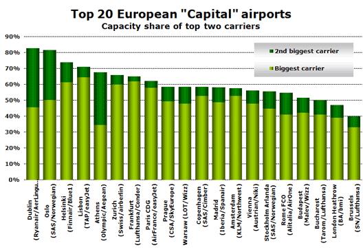 "Chart: Top 20 European ""Capital"" airports"