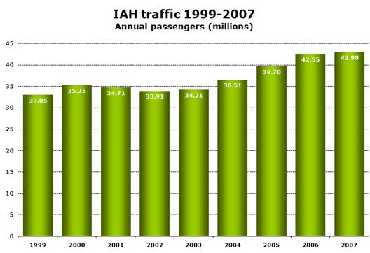 Chart: IAH traffic 1999-2007 Annual passengers (millions)