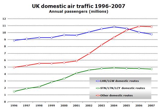 Chart: UK domestic air traffic 1996-2007 Annual passengers (millions)