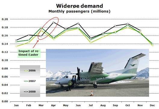 Chart: Wideroe demand Monthly passengers (millions)