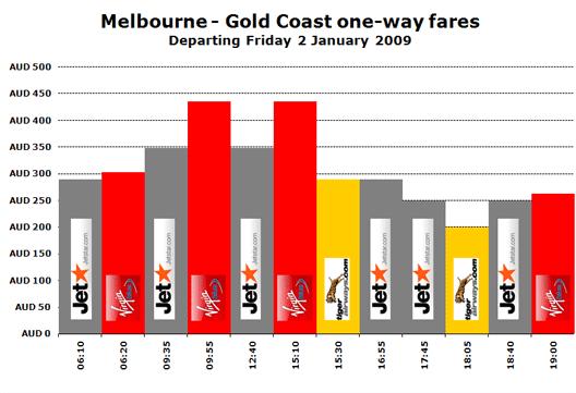 Melbourne - Gold Coast one-way fares