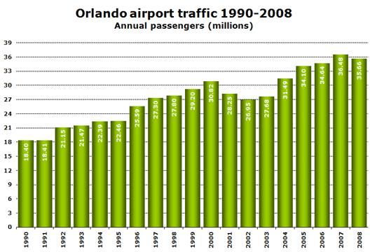 Chart: Orlando Traffic: 1990 - 2008