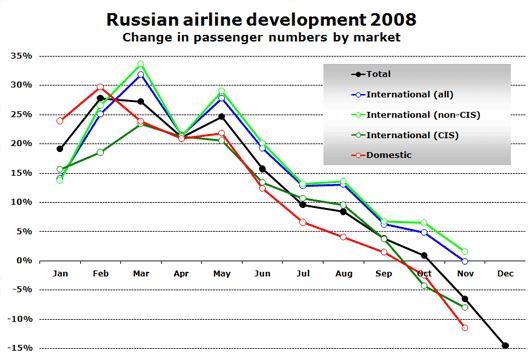 Chart: 2008 vs 20077