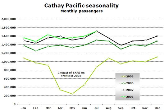 Chart: Cathay Pacific Seasonality