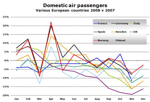 Chart: EU Air Growth