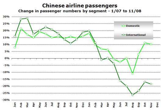 Chart: Chines airline passengers