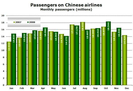 Chart: Passengers