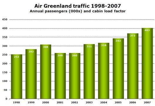 Chart: Air Greenland traffic 1998-2007