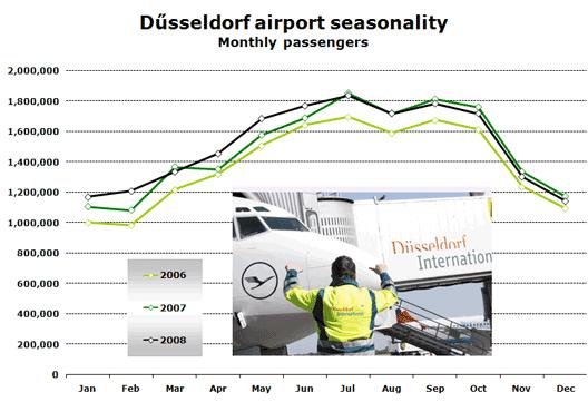 Chart: Dűsseldorf airport seasonality (Monthly passengers)