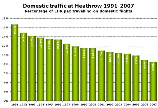 Chart: Domestic traffic at Heathrow 1991-2007 (Percentage of LHR pax travelling on domestic flights)