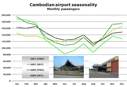 Chart: Cambodian airport seasonality (Monthly passengers)