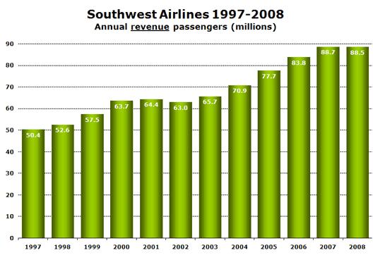Chart: Southwest Airlines 1997-2008 Annual revenue passengers (millions)