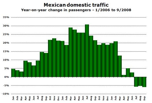Chart: Domestic Traffic
