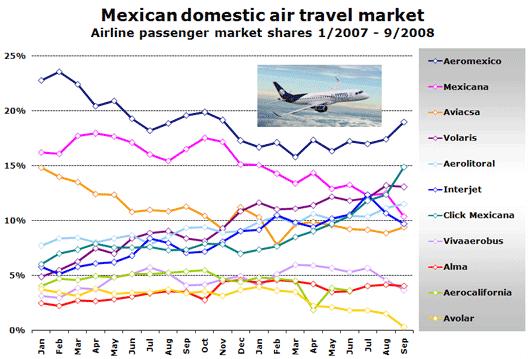 Chart: Domestic Traffic 07