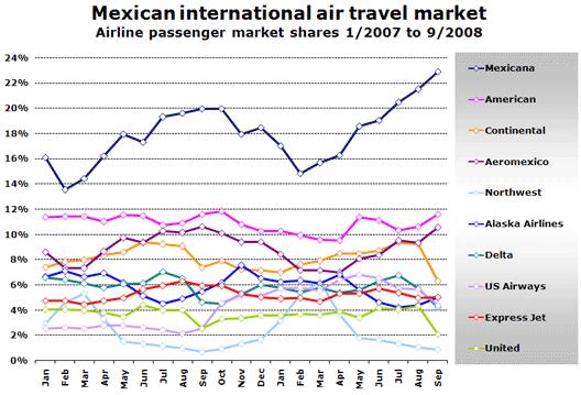Chart: Mexican International air travel market