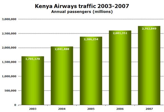 Chart: kenya airways