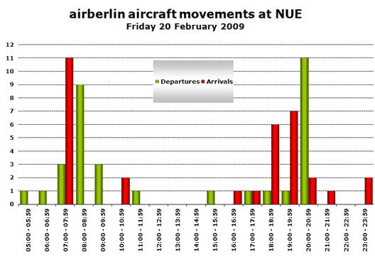 Chart: airberlin aircraft movements at NUE