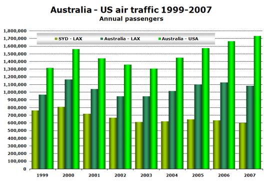 Chart: Australia - US air traffic 1999-2007
