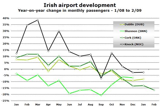 Chart: Airport Development
