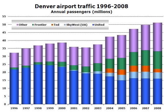 Chart: Denver airport traffic 1996-2008 (Annual passengers (millions))