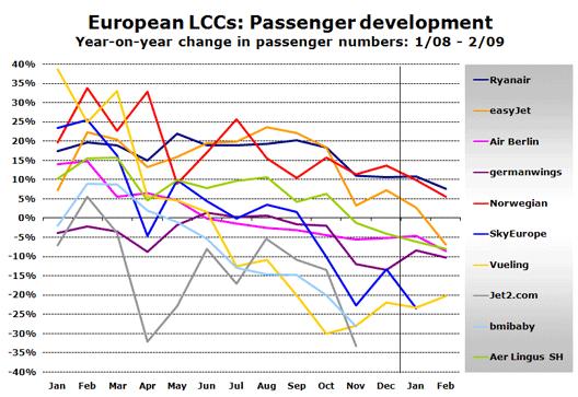 Chart: European LCCs: Passenger development