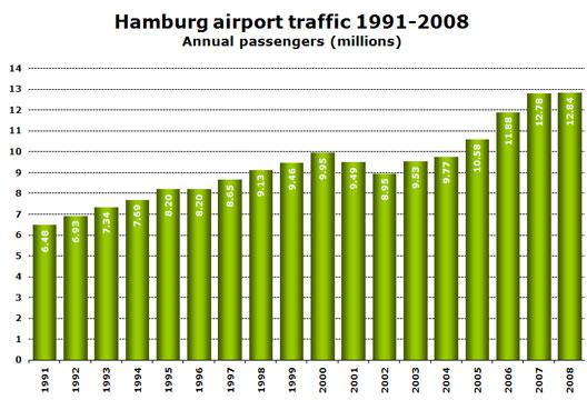 Chart: Hamburg airport traffic 1991-2008