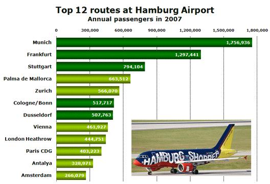 Chart: Top 12 routes at Hamburg Airport