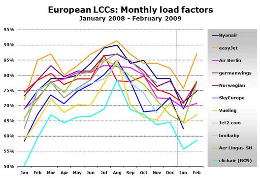 Chart: European LCCs: Monthly load factors