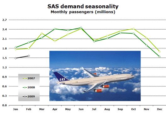 Chart: SAS demand seasonality