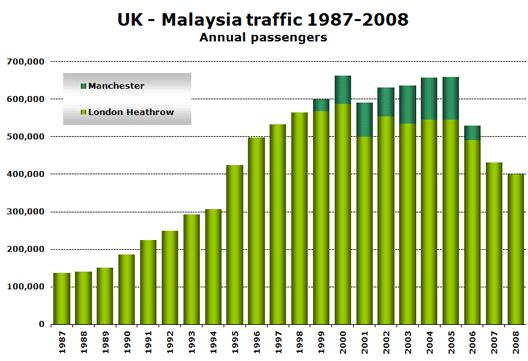 Chart: UK - Malaysia traffic 1987-2008 (Annual passengers)