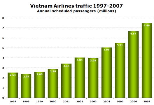 Chart: Vietnam Airlines traffic 1997-2007