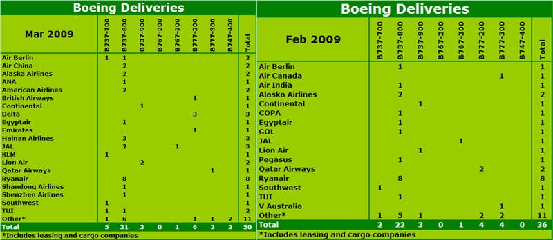 Chart: Boeing 2009