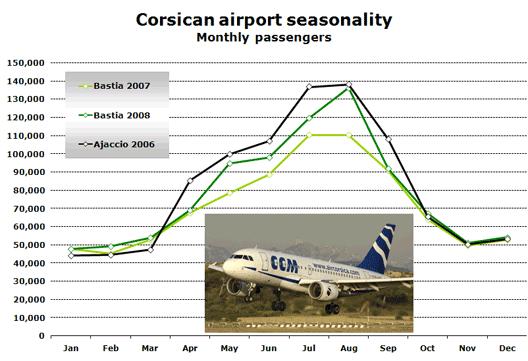 Chart: Corsican airport seasonality, Monthly passengers