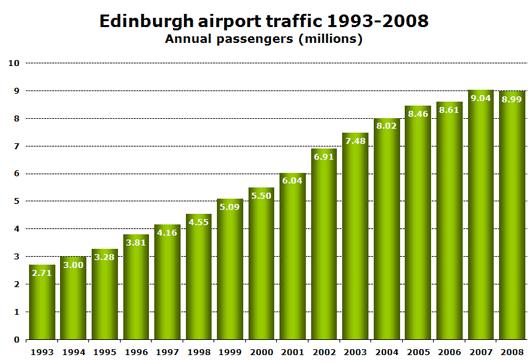 Chart: Edinburgh airport traffic 1993-2008