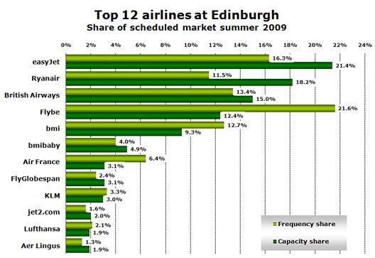 Chart: Top 12 airlines at Edinburgh