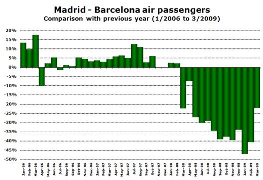 Chart: Madrid - Barcelona air passengers