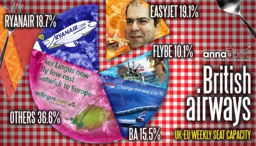 Image: easyJet and Ryanair battle for supremacy in UK short-haul market