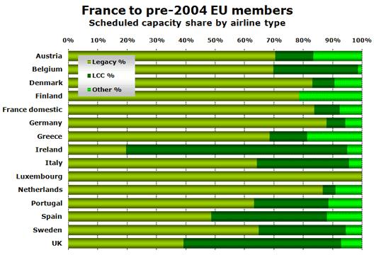 Chart: France to pre-2004 EU members