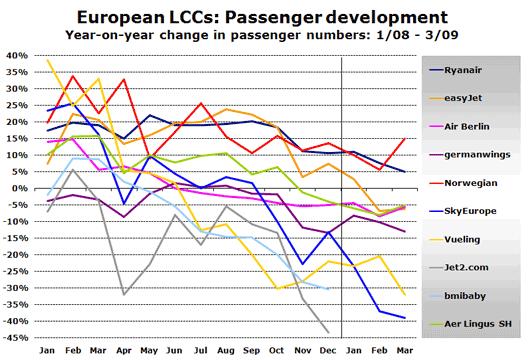 Chart: Passenger Development