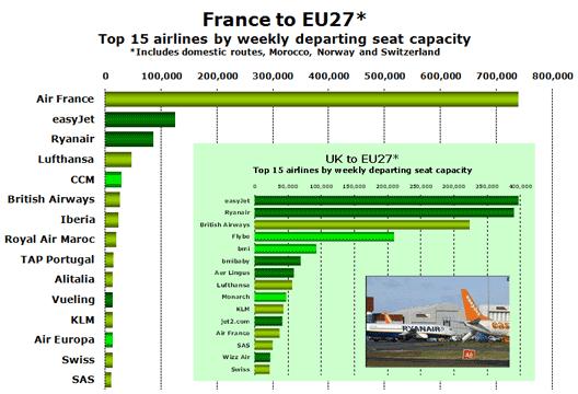 Chart: France to EU27*