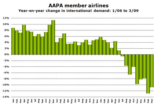 Chart: Members