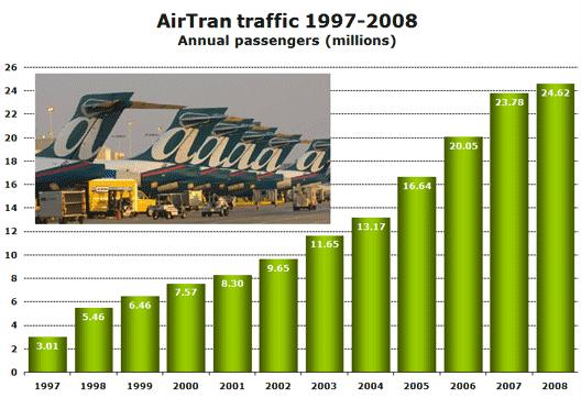 Chart: Air Tran traffic 97 to 98