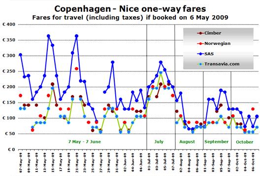 Chart: Nice Fares