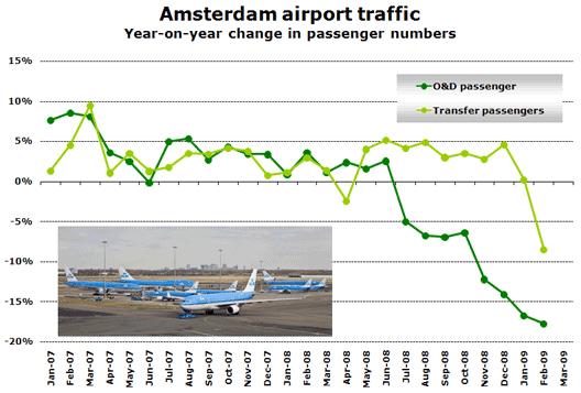 Chart: Amsterdam airport traffic