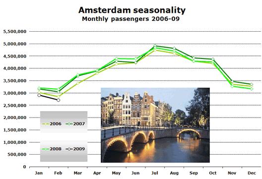 Chart: Amsterdam seasonality